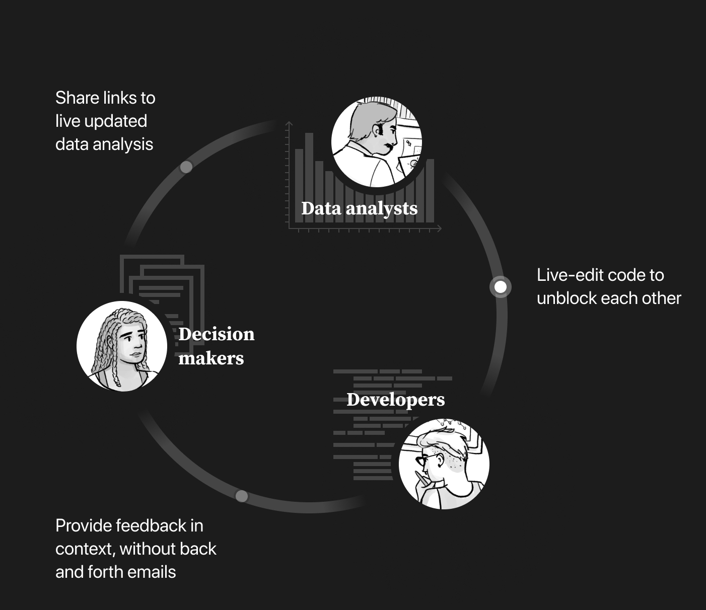 Illustration of the data collaboration cycle