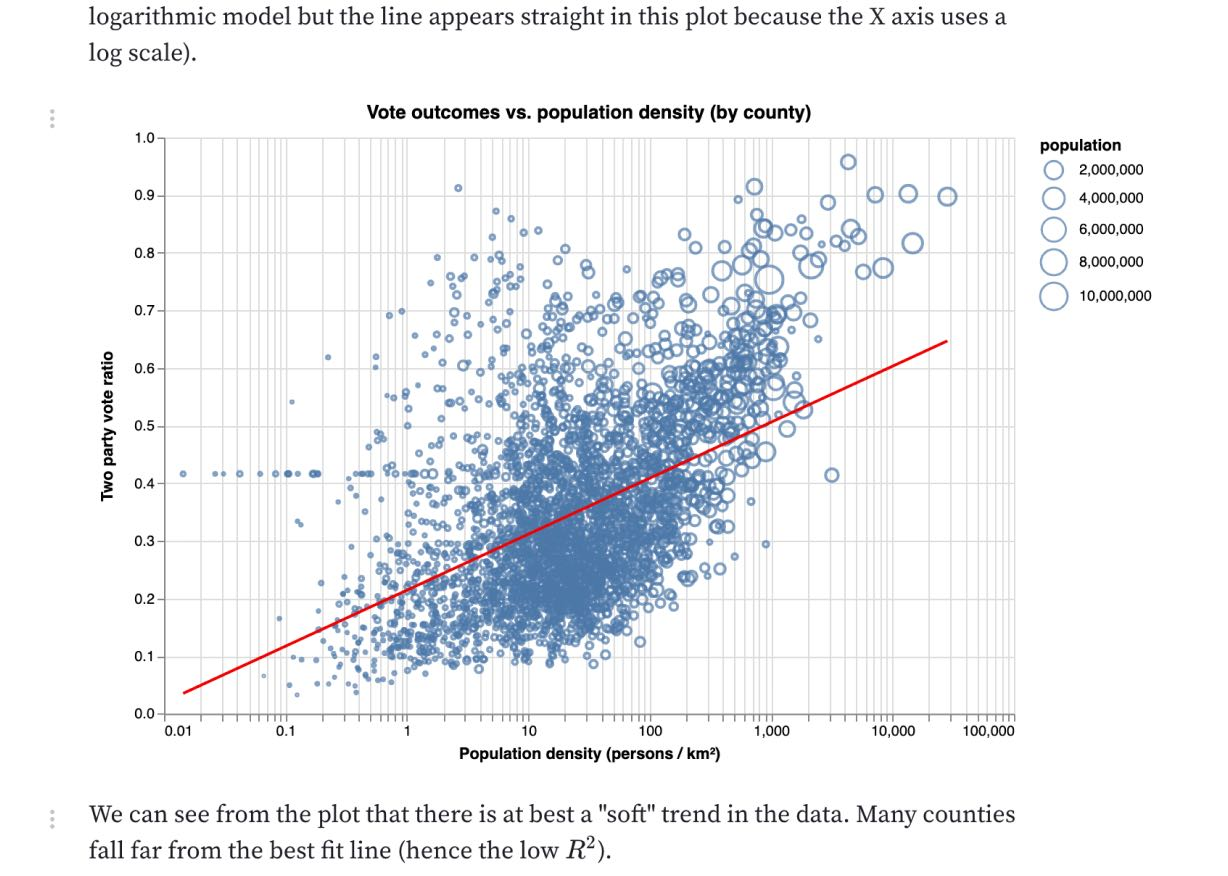 How well does population density predict U.S. voting outcomes?